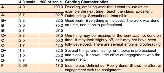 Revised Grade Scale